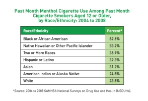 33.9% of current smokers smoke menthols and an astonishing 82.6% of African American smokers smoke menthols. In addition, a disproportionate number of Hawaiian/Pacific Islander, Hispanic/Latino, Asian, American Indian/Alaskan Native, and multiracial smokers smoke menthols compared to white smokers.