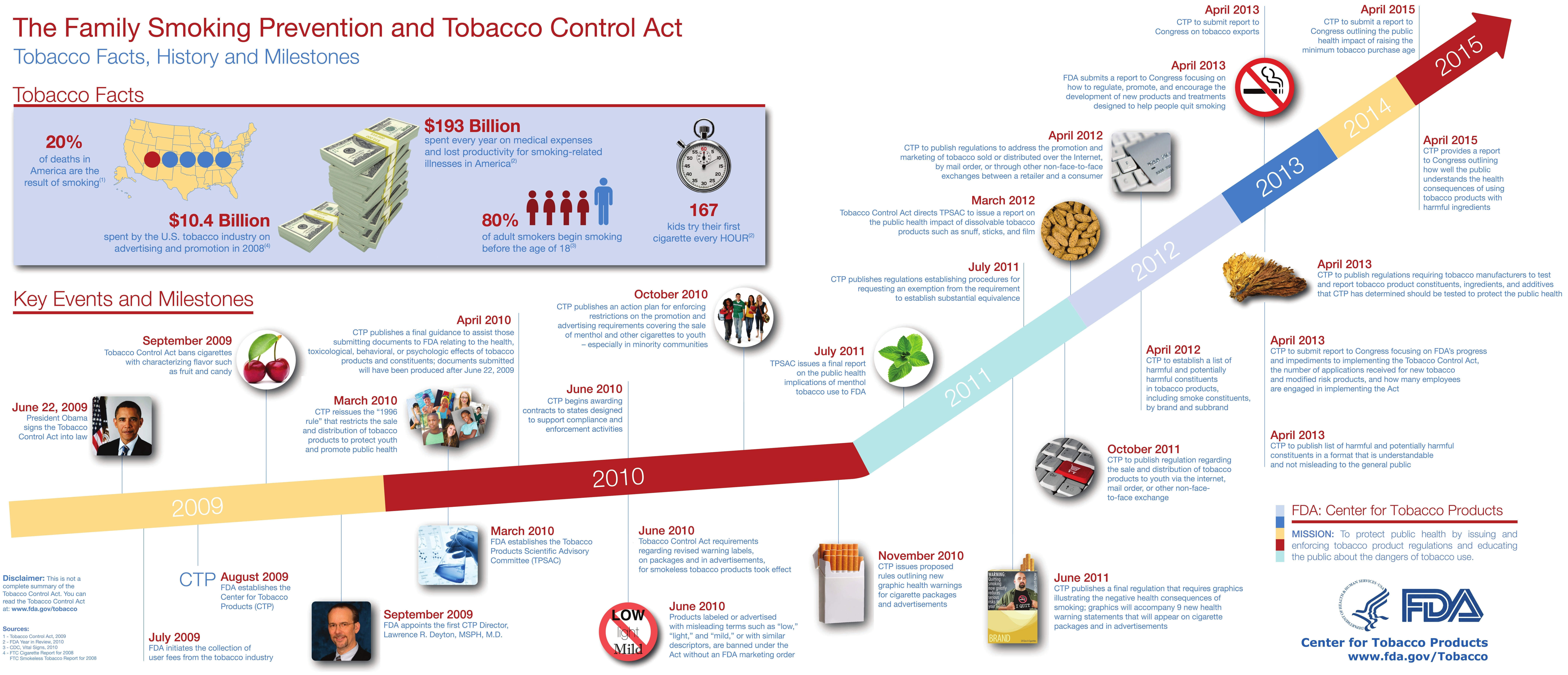 tobacco control act The tobacco control act is an important shift in how the united states is managing the tobacco epidemic that is sweeping the country and the world it is a work in progress, but the key points in how this legislation works to protect americans from manipulation by tobacco giants and tobacco-related disease and death is a solid start.
