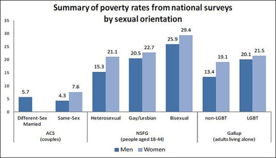 Summary of Poverty Rates from National Surveys by Sexual Orientation. Source: The Williams Institute, UCLA