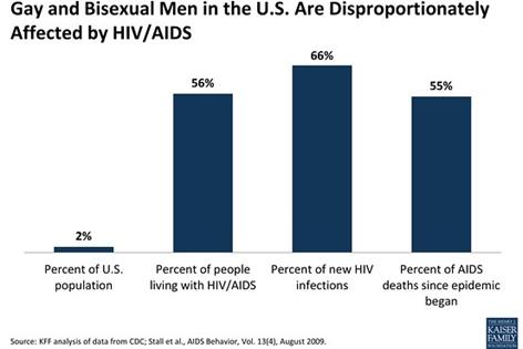 kaiser hiv-aids