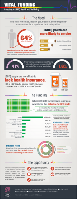 Funders for LGBTQ Issues infographic.