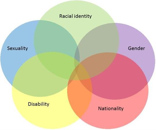 Intersectionality3